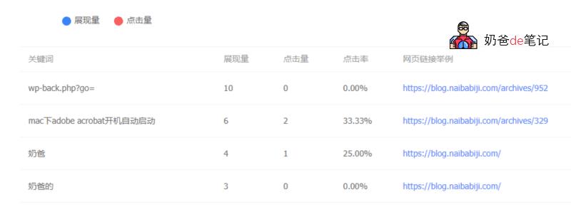 Google流量和关键字统计