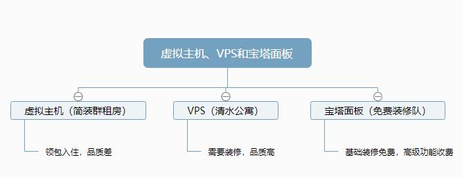 宝塔面板和虚拟主机VPS的区别